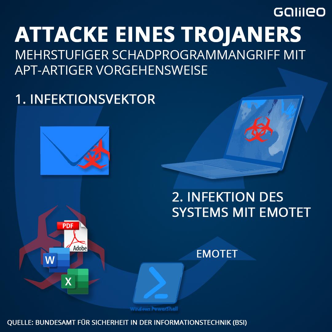 Trojaner Attacke