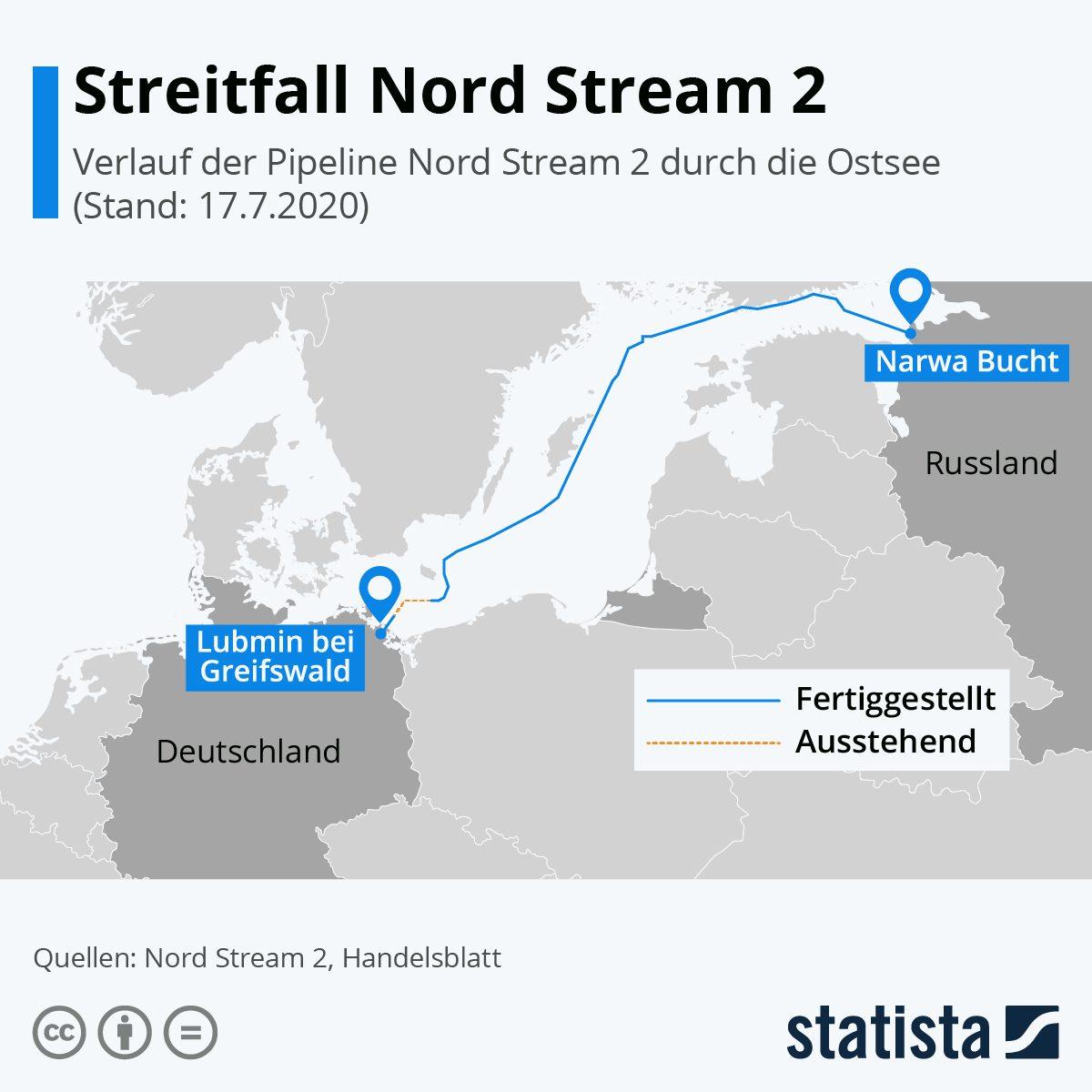 Grafik zu Nord Stream 2