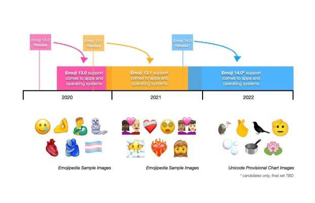 Neue Emojis 2020-2022 Vorschau