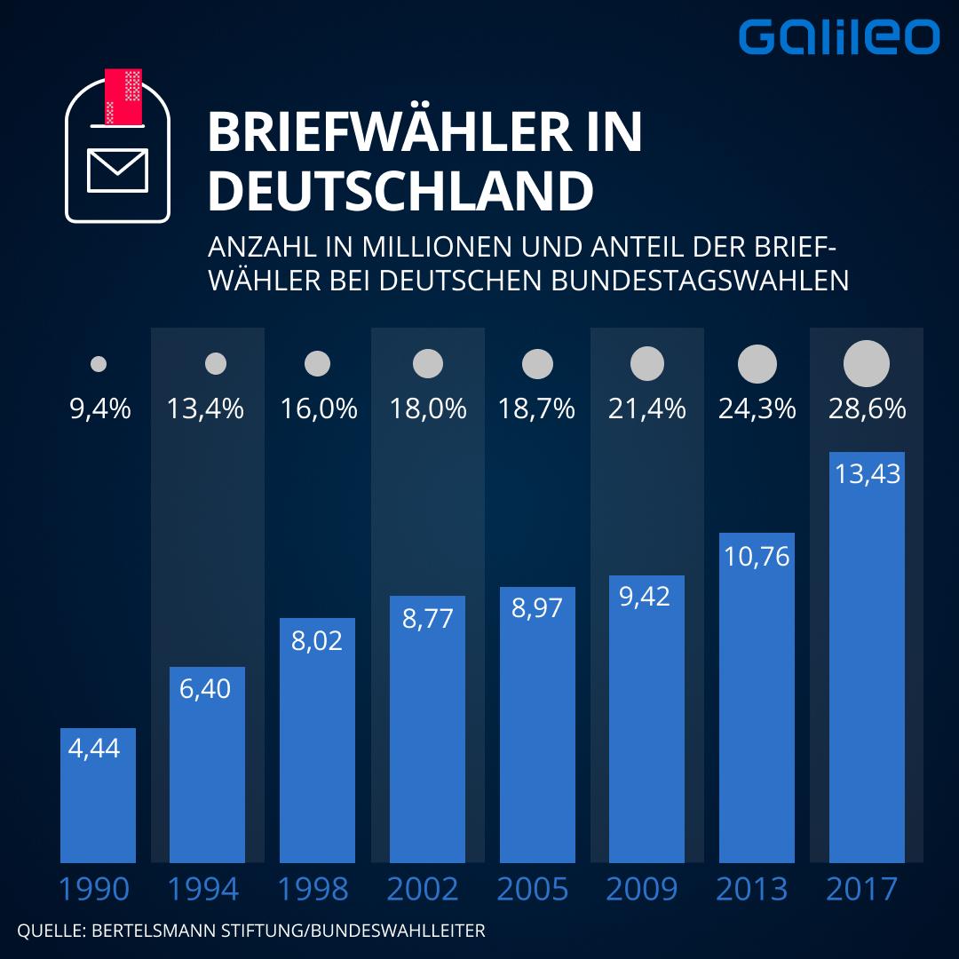 Briefwähler in Deutschland