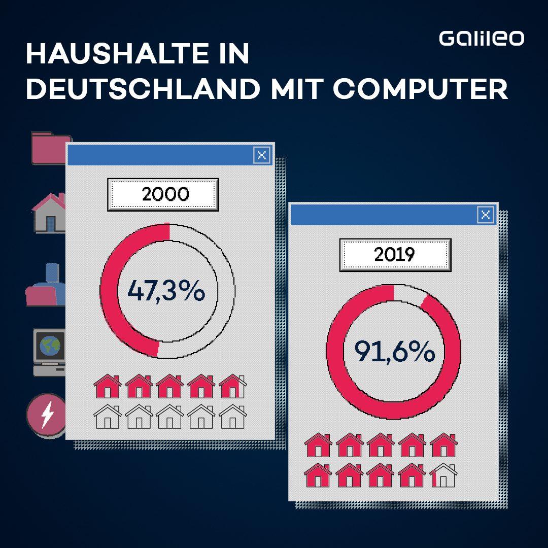 Haushalte mit Computern in Deutschland