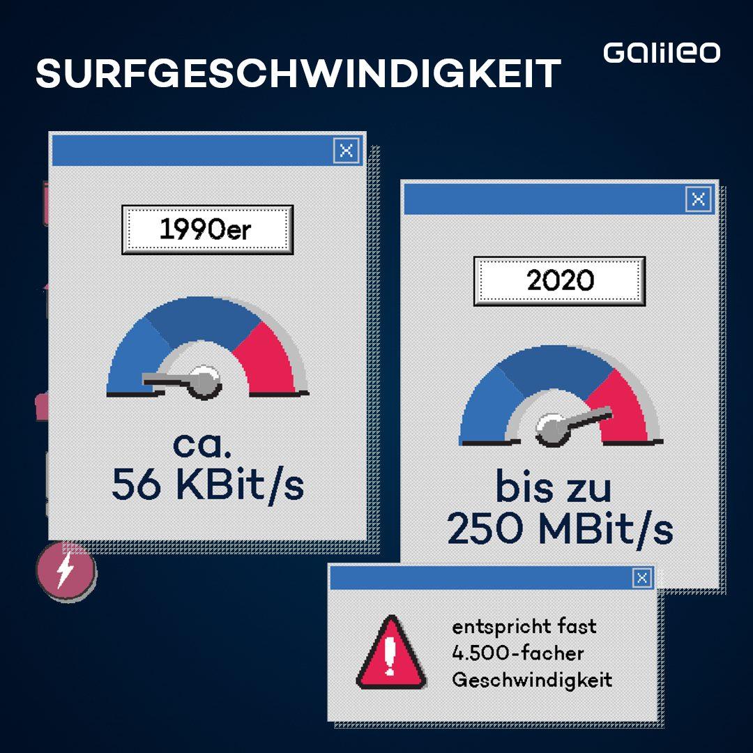 Surfgeschwindigkeit