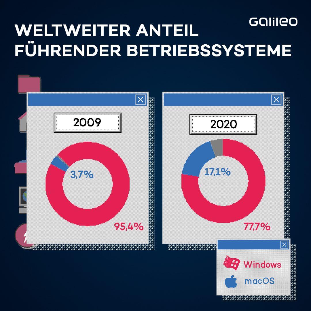 Weltweiter Anteil führender Betriebssysteme