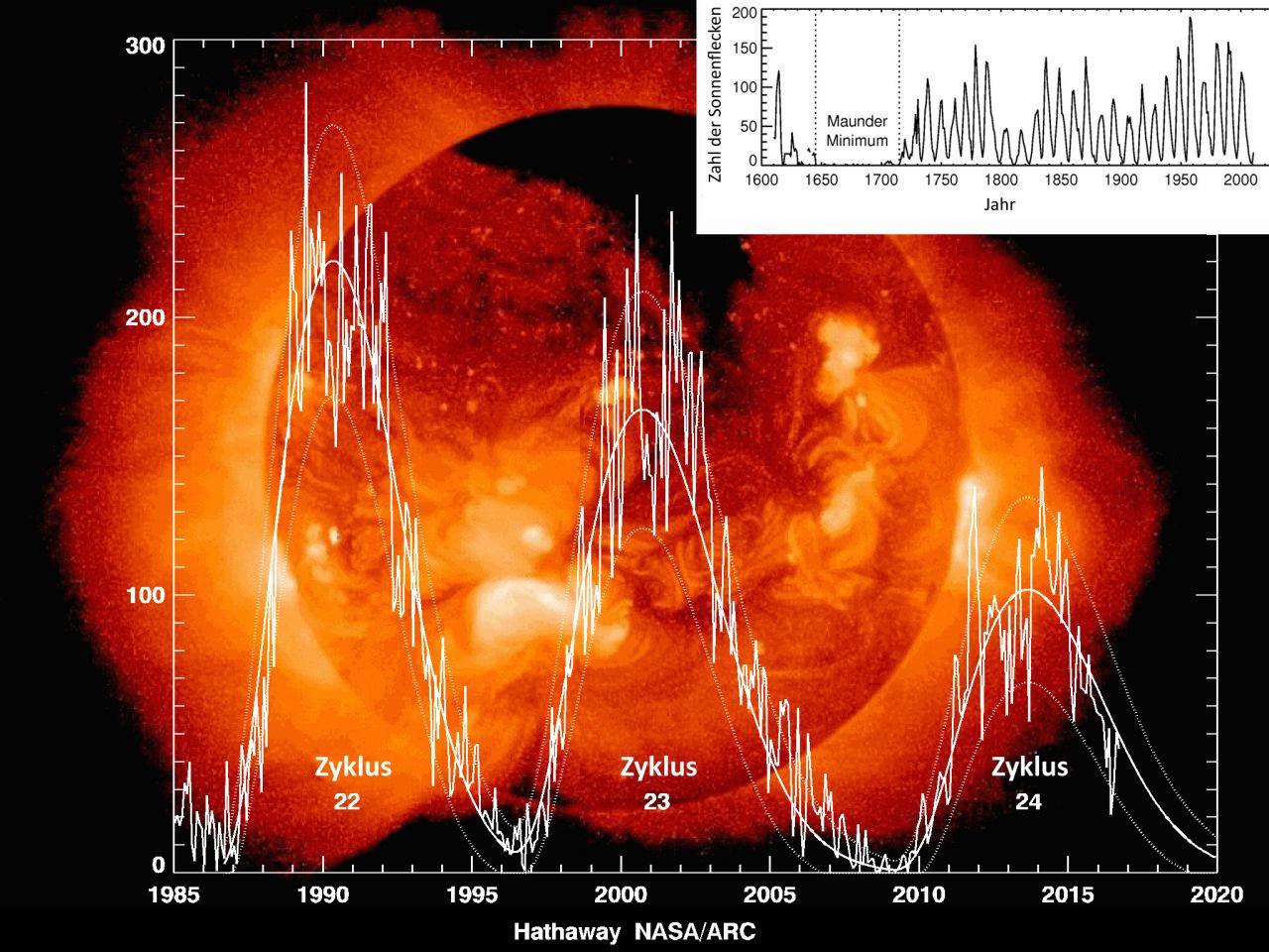Etwa alle 11 Jahre verschwinden die Sonnenflecken - und tauchen wieder auf. gemessen wird das seit fast 400 Jahren.