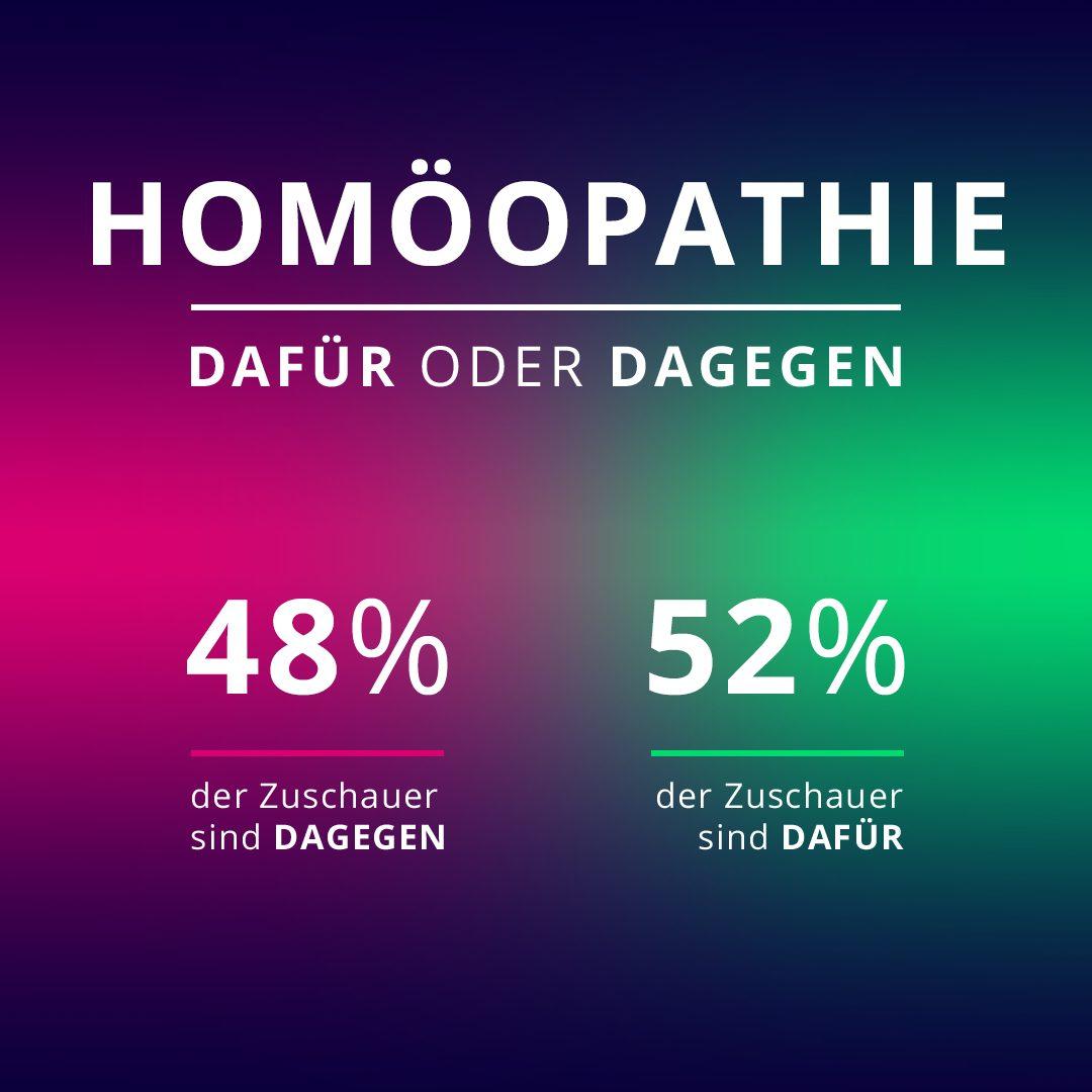 Sollten die Krankenkassen für Homöopathie zahlen? 52 Prozent der Galileo-Zuschauer sind dafür.