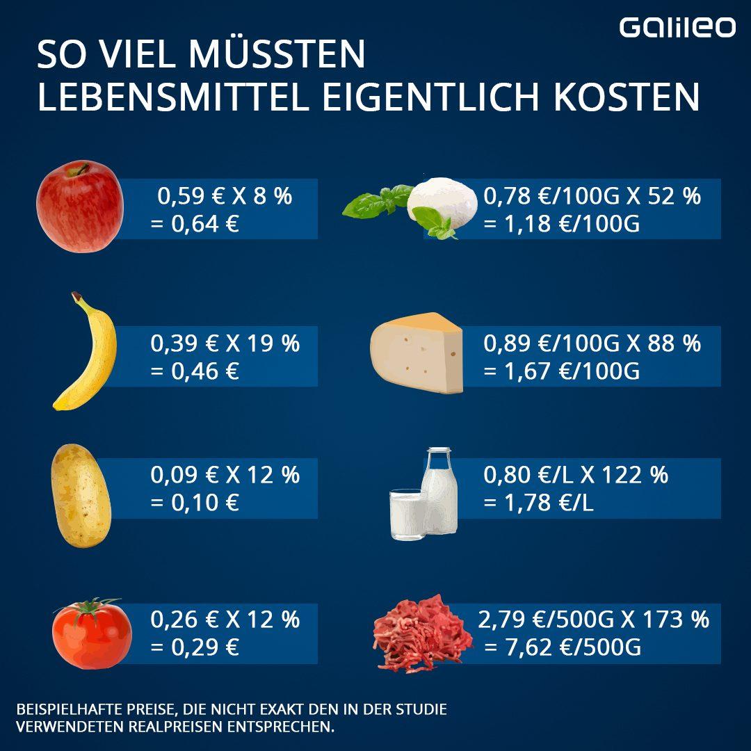 Lebensmittelpreise Anpassung