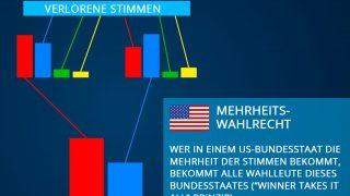 Mehrheitswahlrecht USA