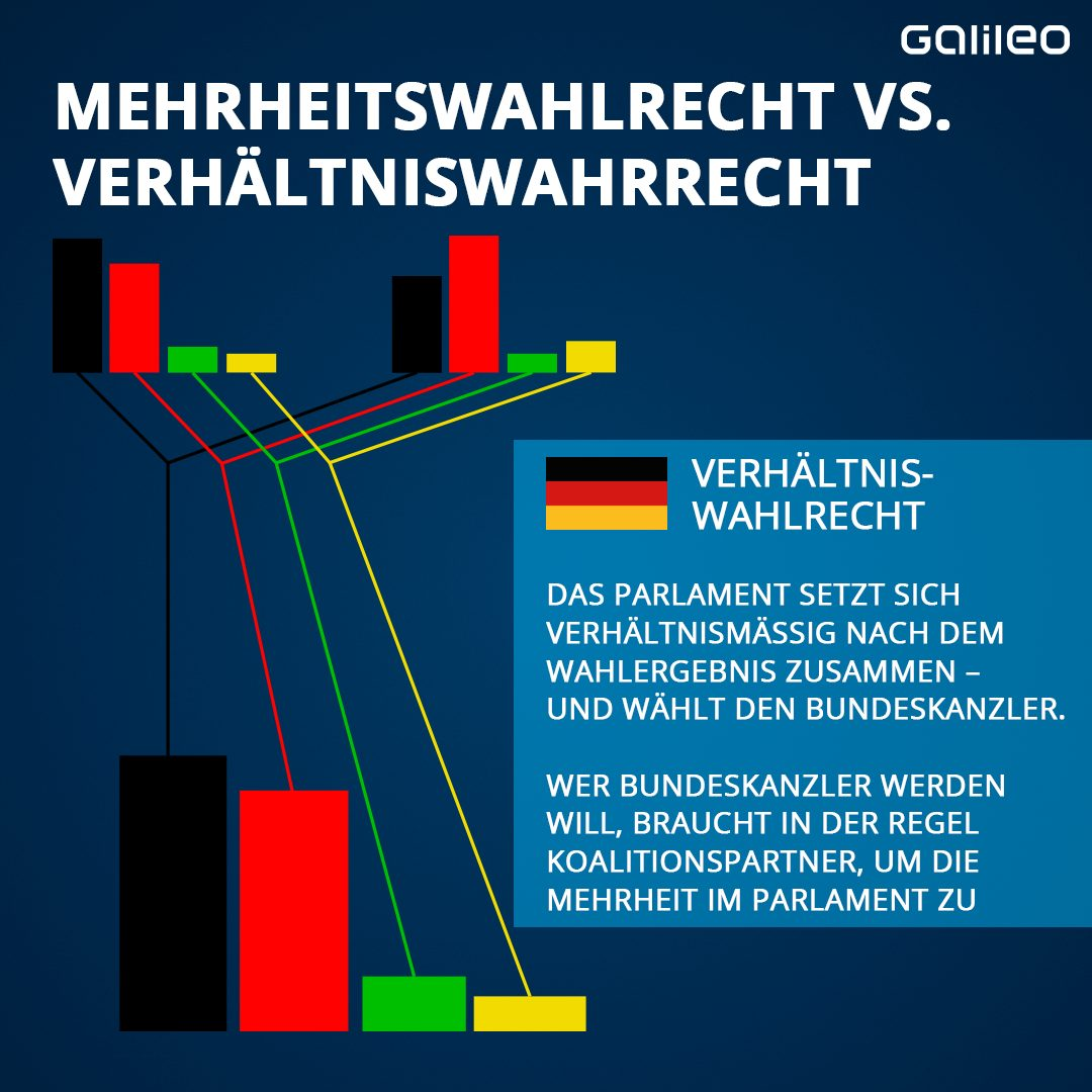 Verhältniswahlrecht Deutschland