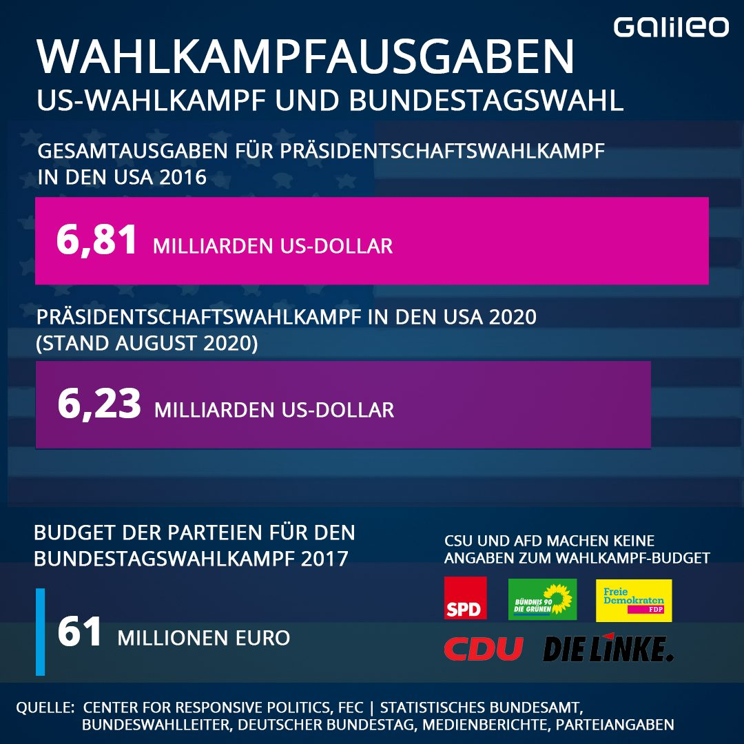 Wahlkampfausgaben in den USA und Deutschland