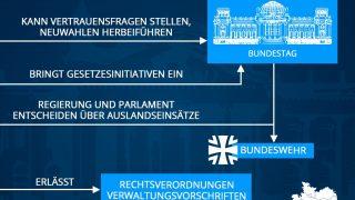 Aufgaben der Bundesregierung