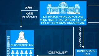 Aufgaben des Bundestags