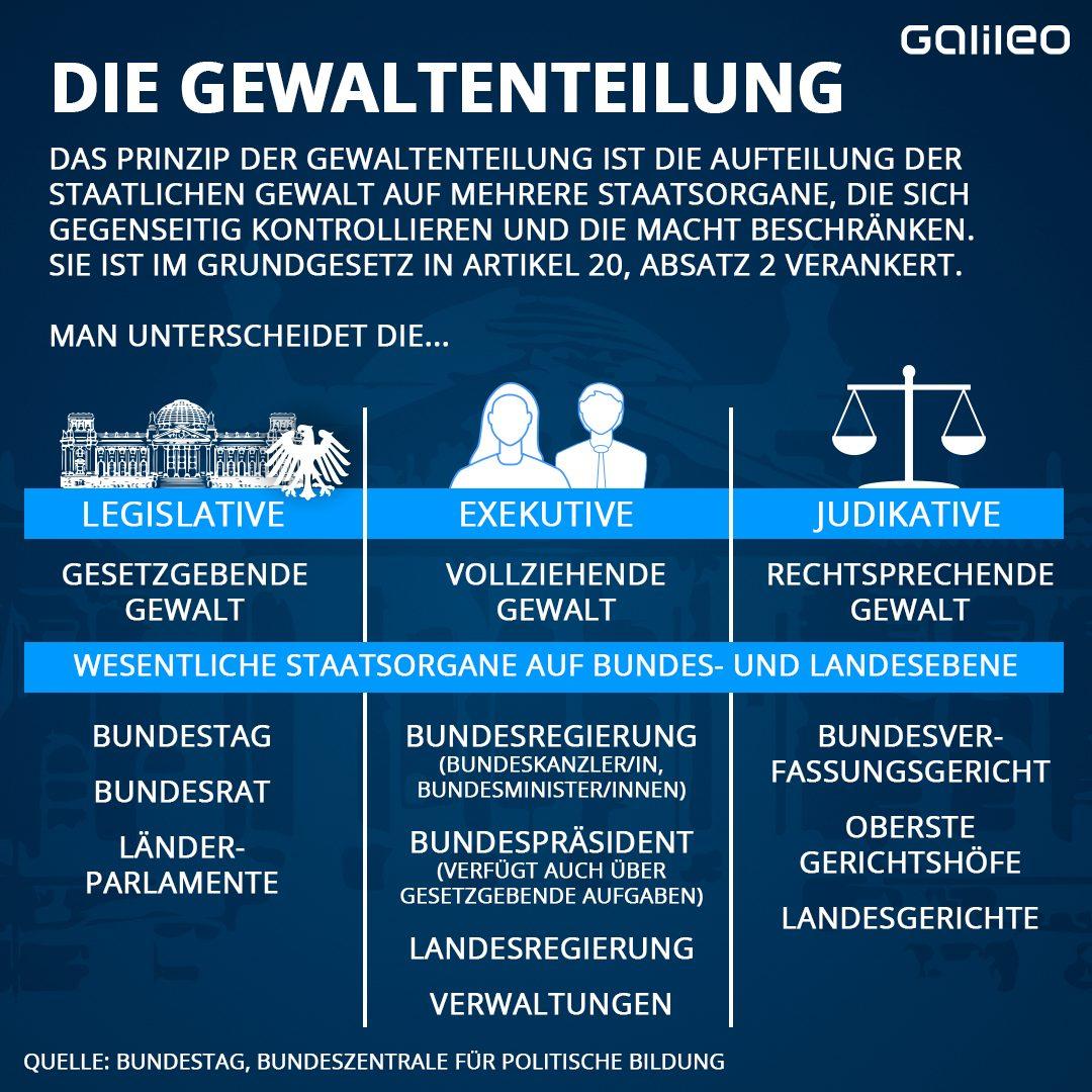 Gewaltenteilung Deutschland