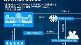 Politisches System Deutschland