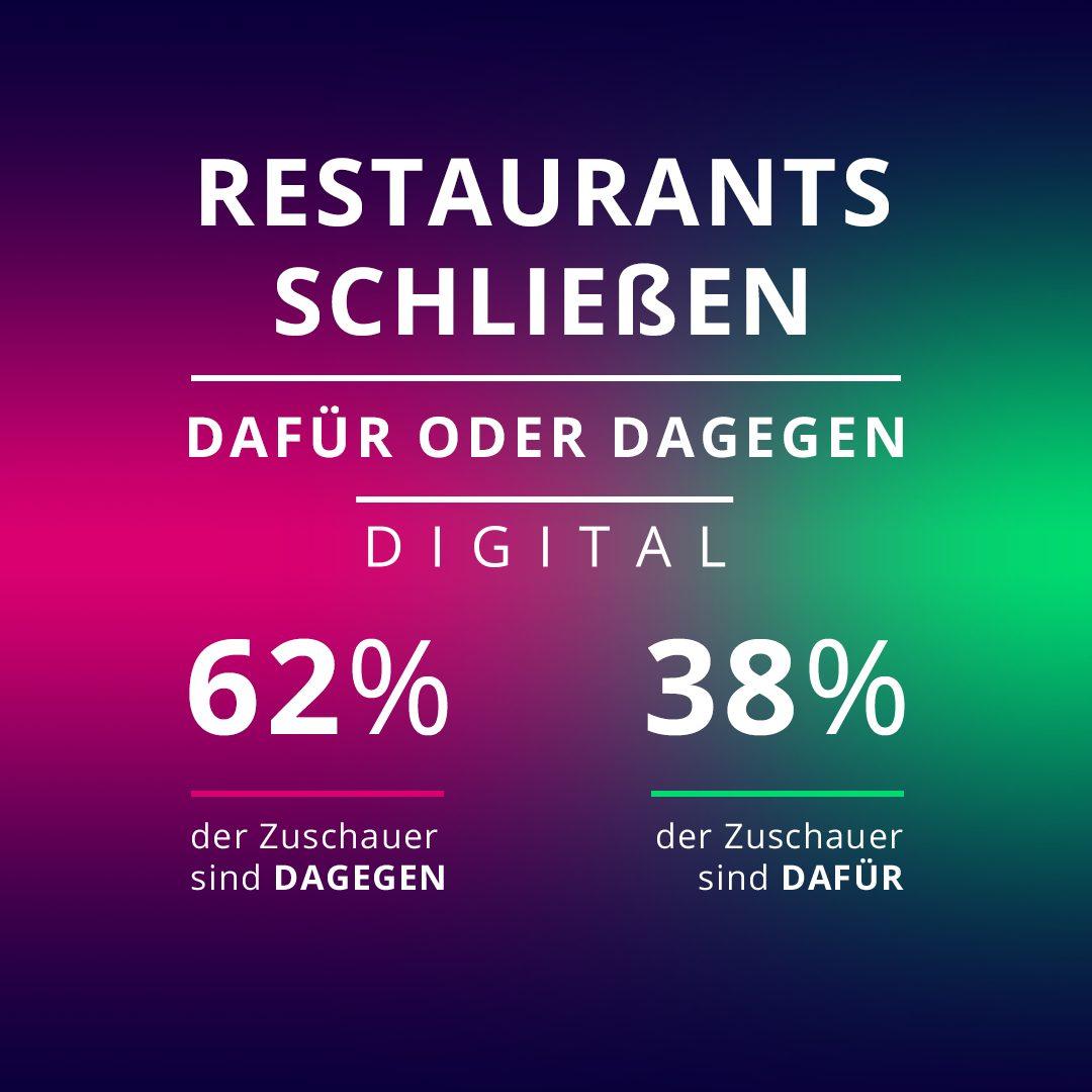 Sollten Restaurants an Weihnachten schließen? 62 Prozent der Galileo-User sind dagegen.