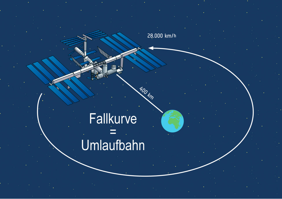 Umlaufbahn der ISS