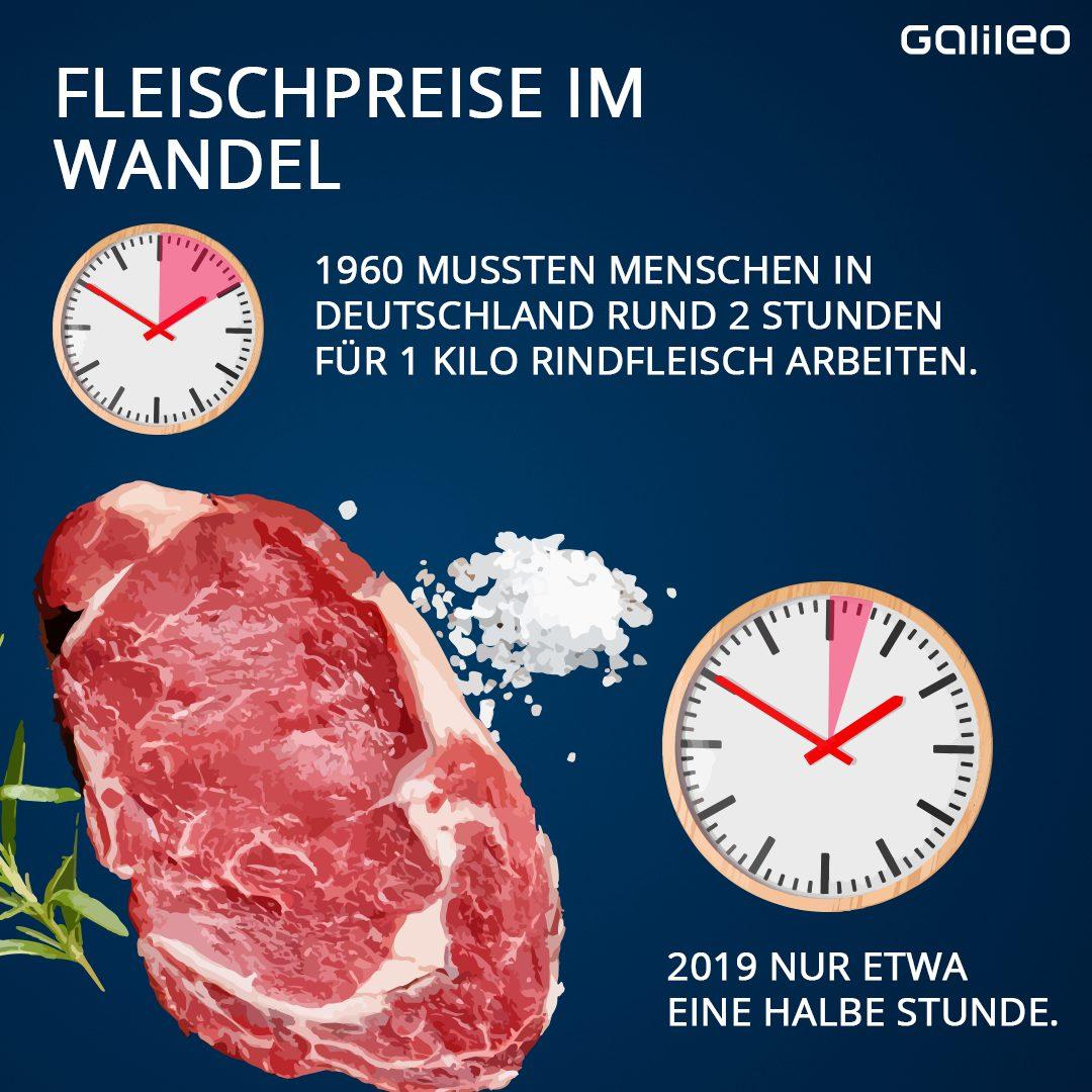 Fleischlos Fleischpreise im Wandel