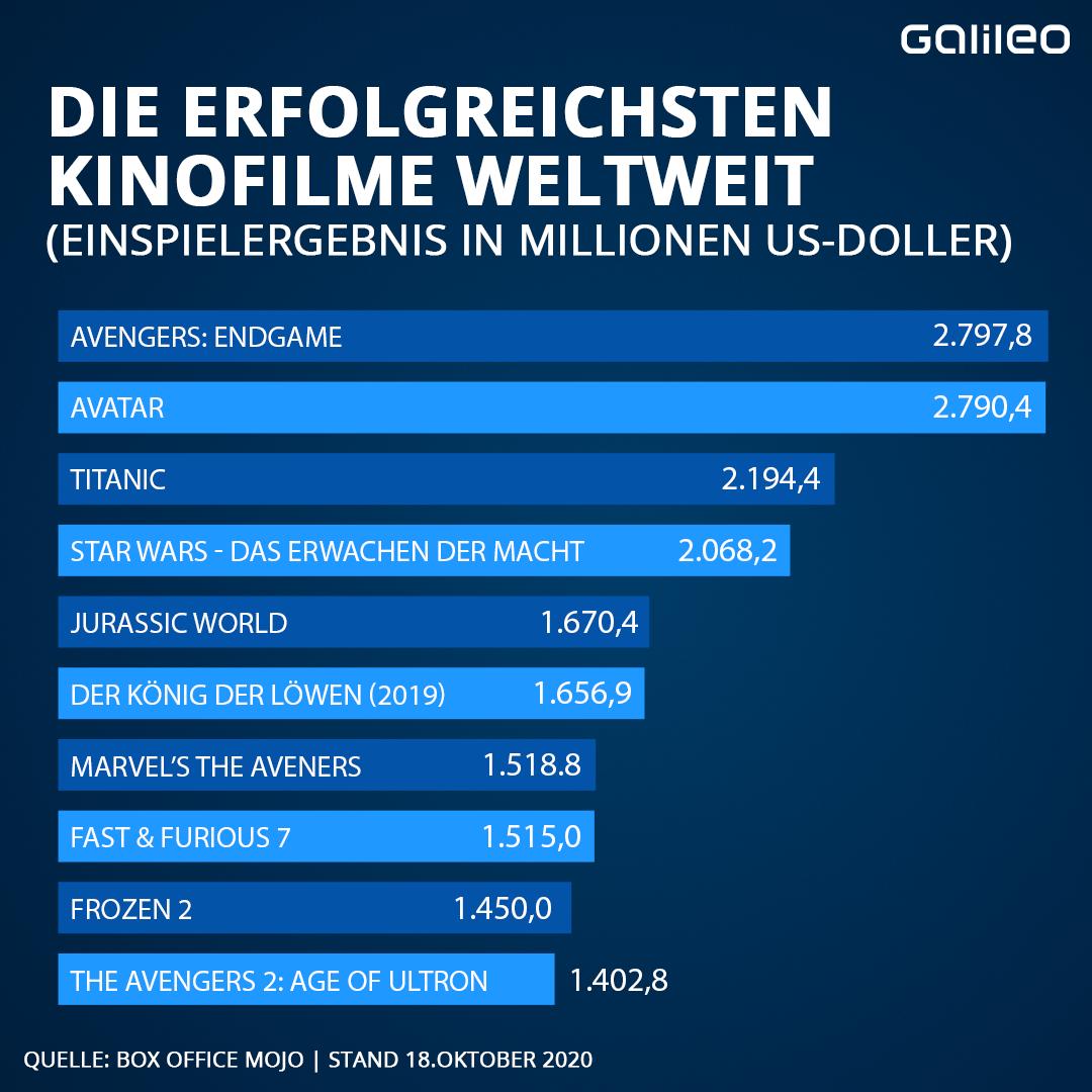 Die erfolgreichsten Kinofilme weltweit