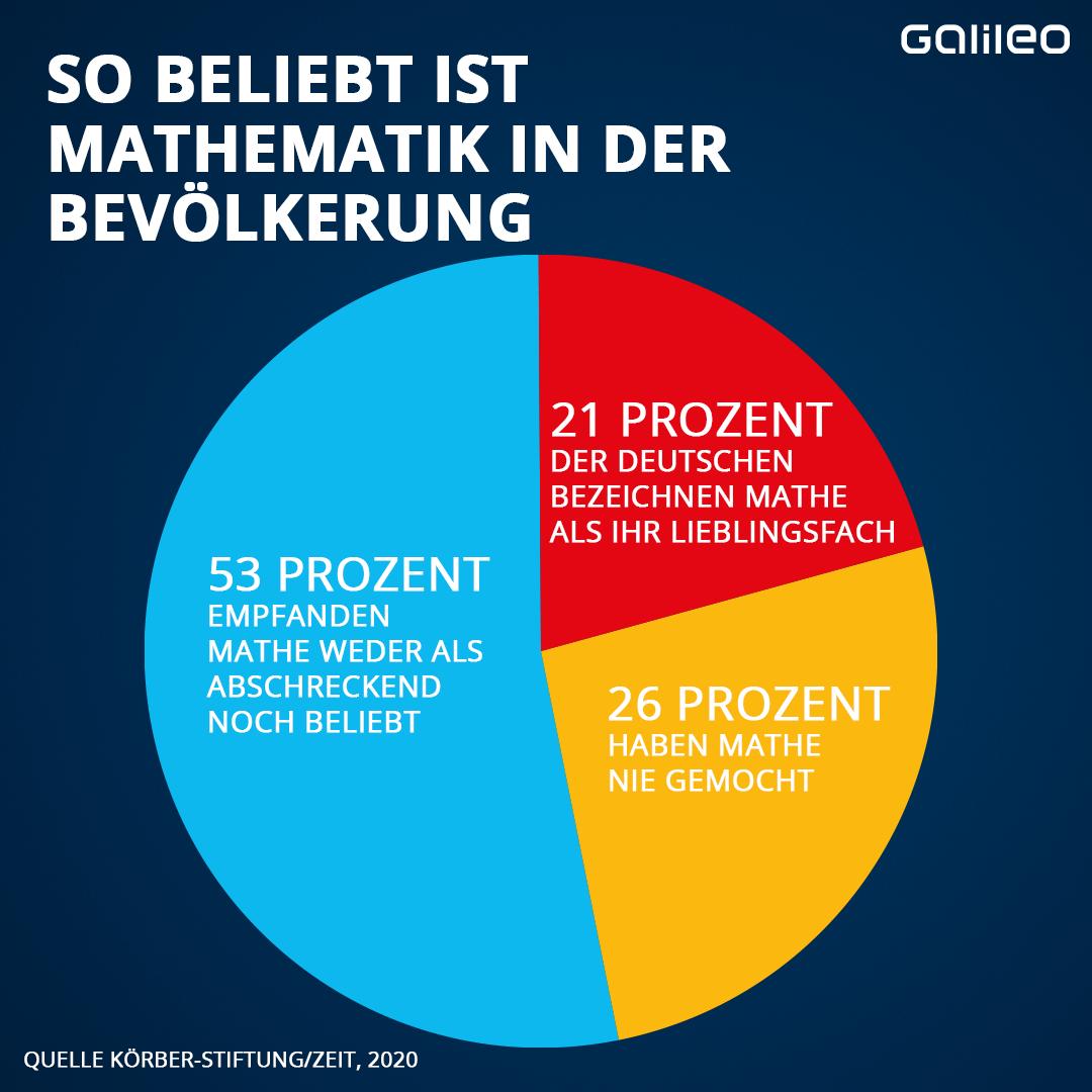 Beliebtheit Mathematik in Deutschland