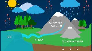 Trinkwasser Gewinnung