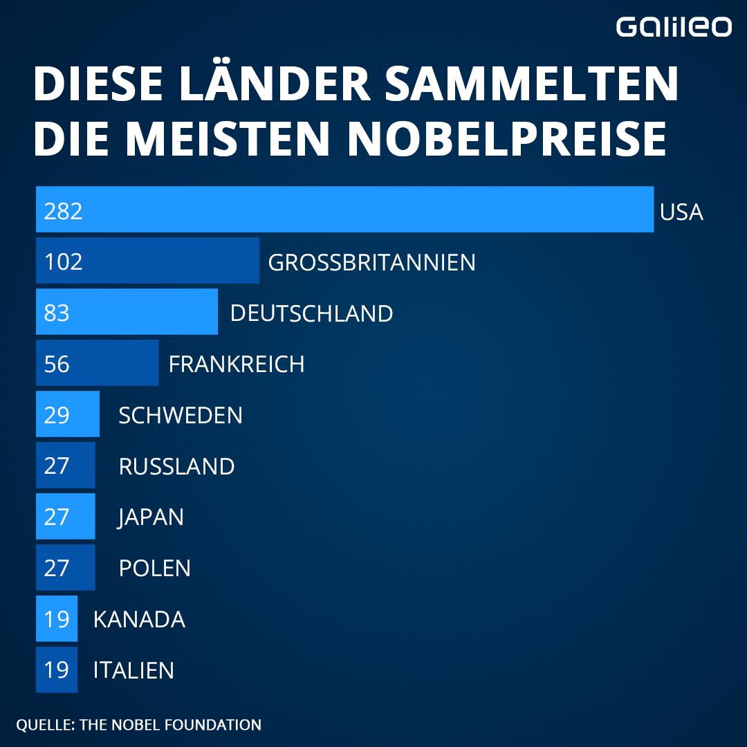 Diese Länder sammelten die meisten Nobelpreise