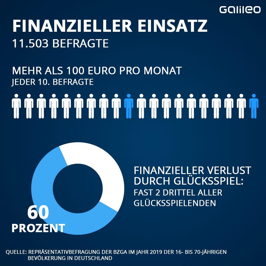 Finanzieller Einsatz