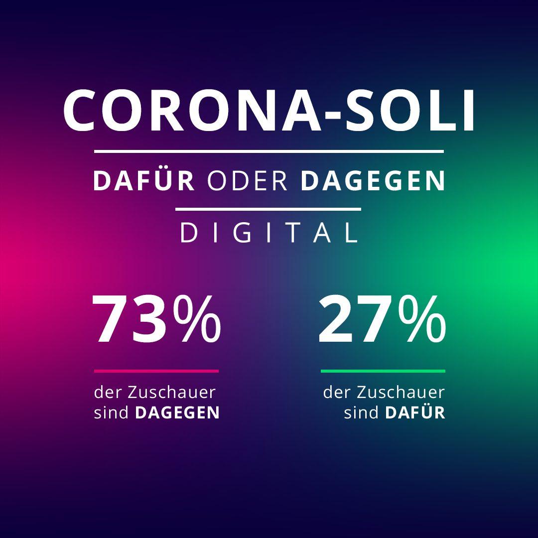 73 Prozent der Galileo-User sind gegen die Einführung eines Corona-Soli.
