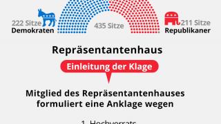 Repräsentantenhaus - Einleitung der Klage