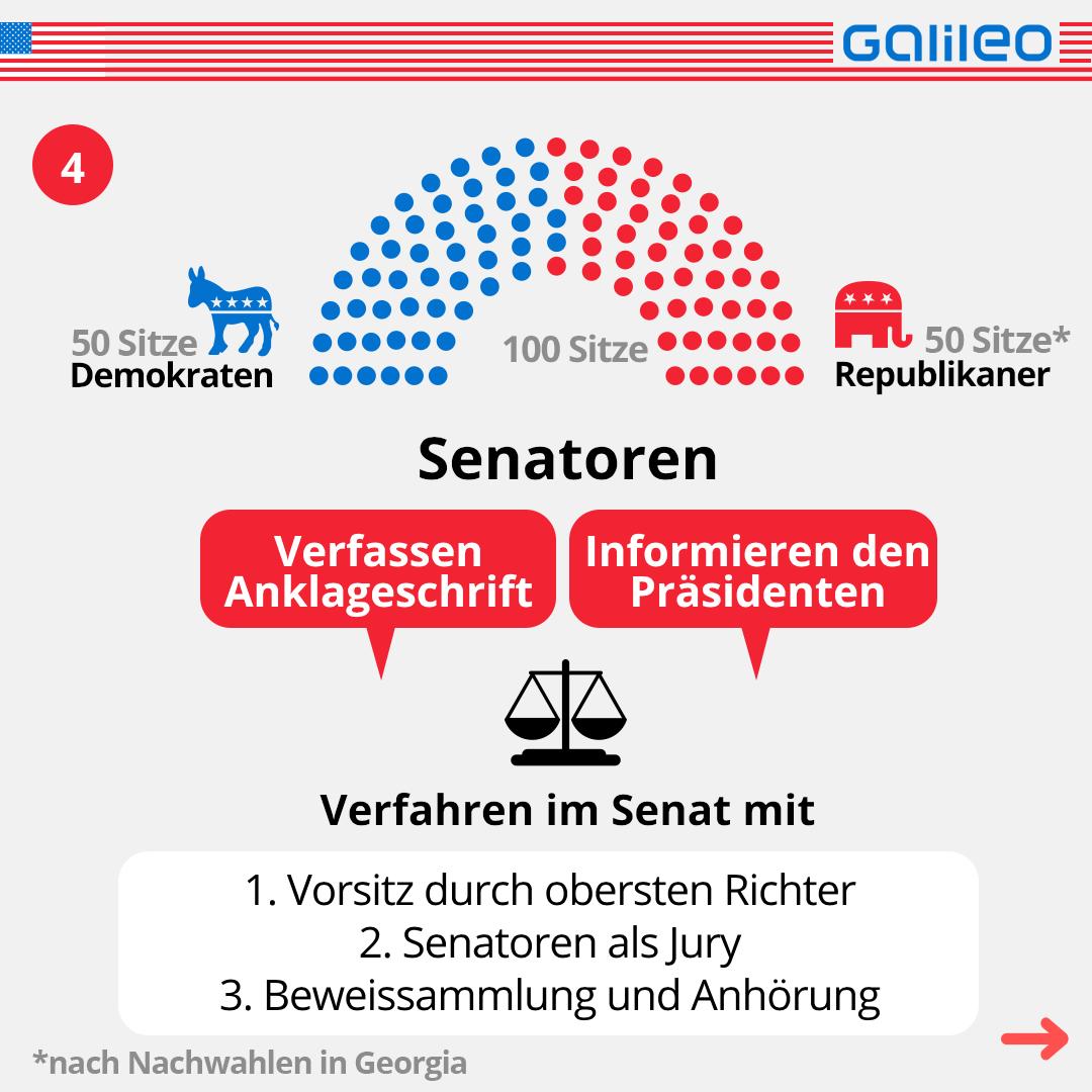 Verfahren im Senat