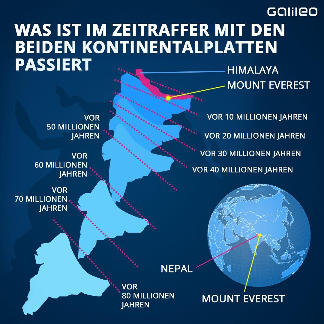Was ist im Zeitraffer mit den beiden Kontinentalplatten passiert