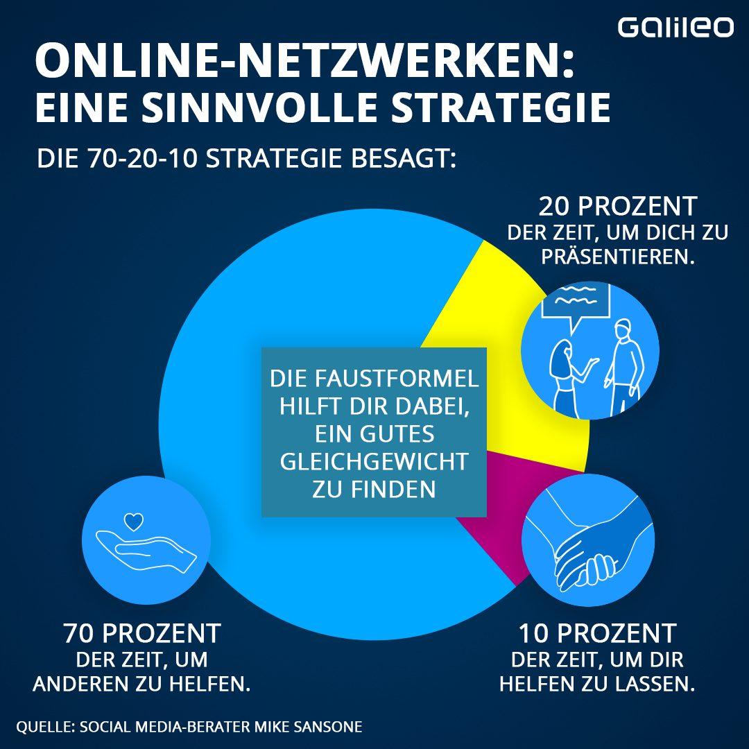 Online-Netzwerken: Eine sinnvolle Strategie