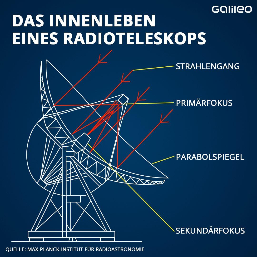 Das Innenleben eines Radioteleskops