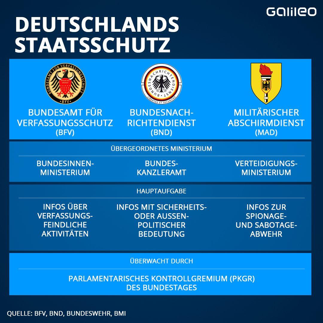 Deutschlands Staatsschutz