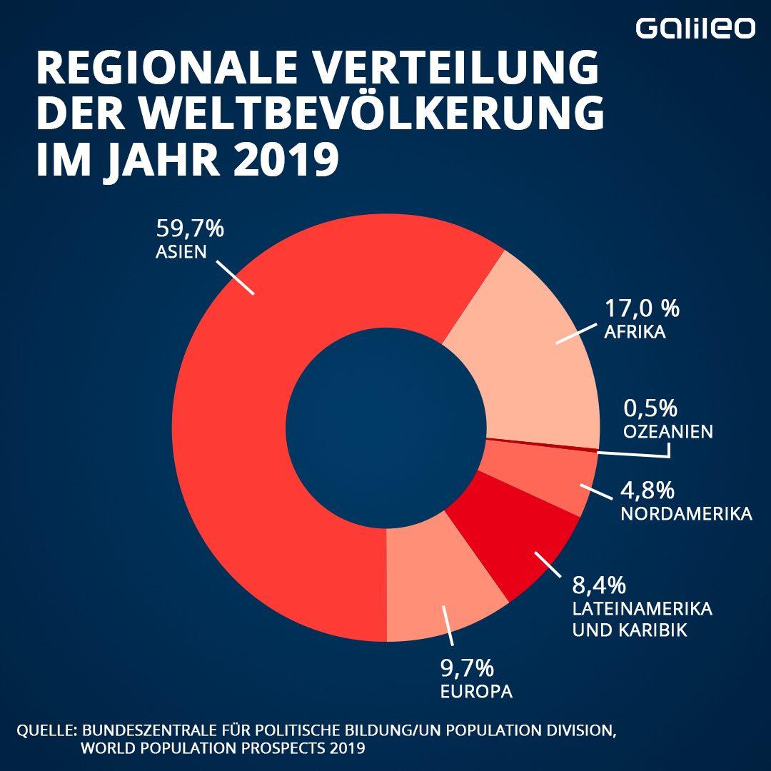 Regionale Verteilung der Weltbevölkerung im Jahr 2019