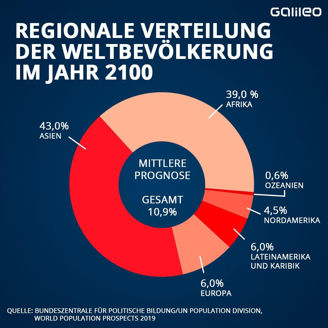 Regionale Verteilung der Weltbevölkerung im Jahr 2100