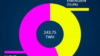 Die Energiegewinnung in Deutschland im 2020