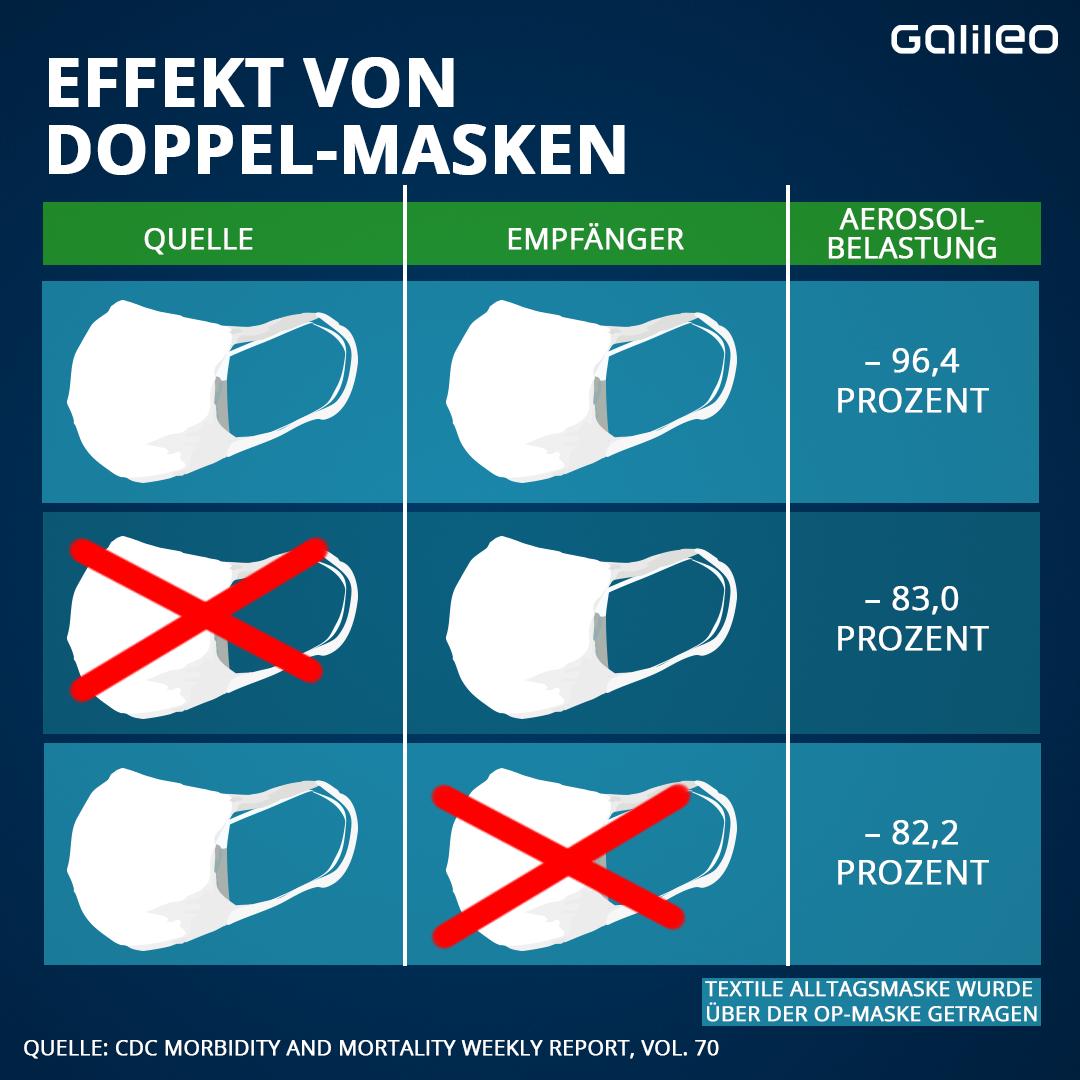 Effekt von Doppel-Masken