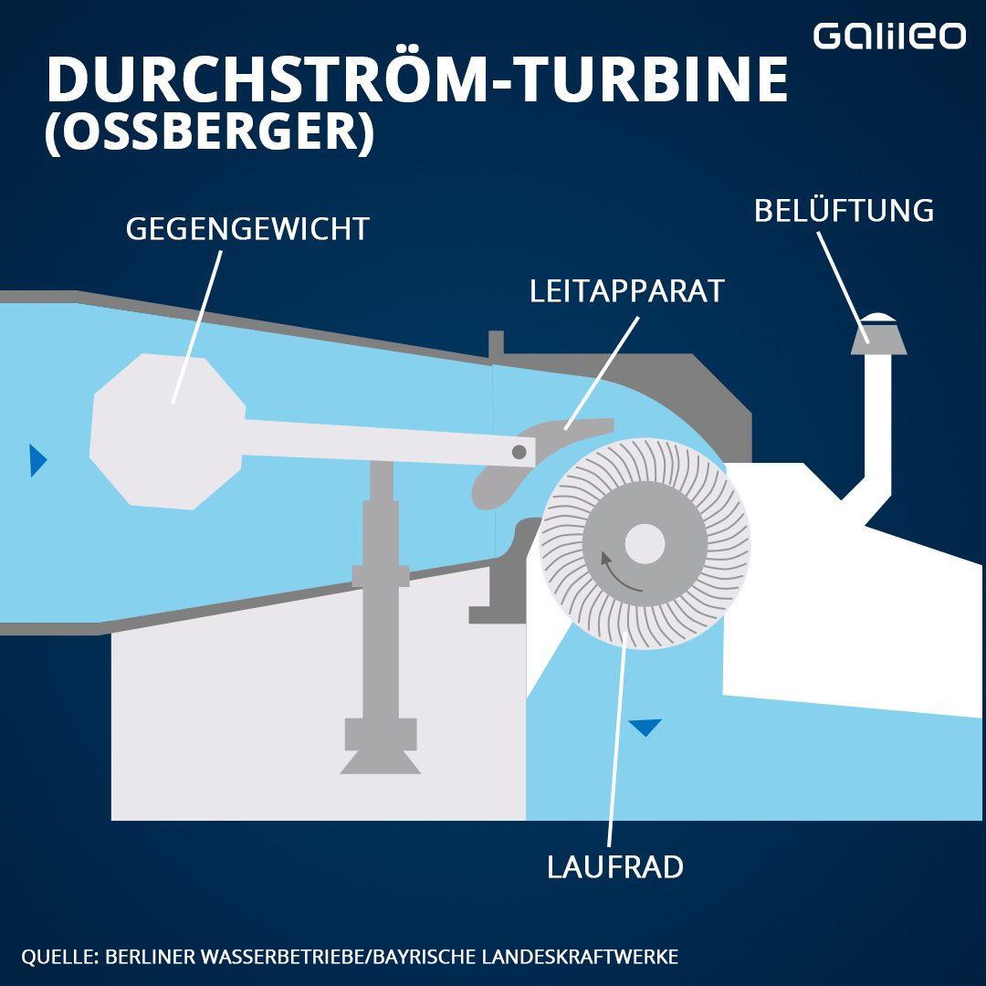 Durchström-Turbine