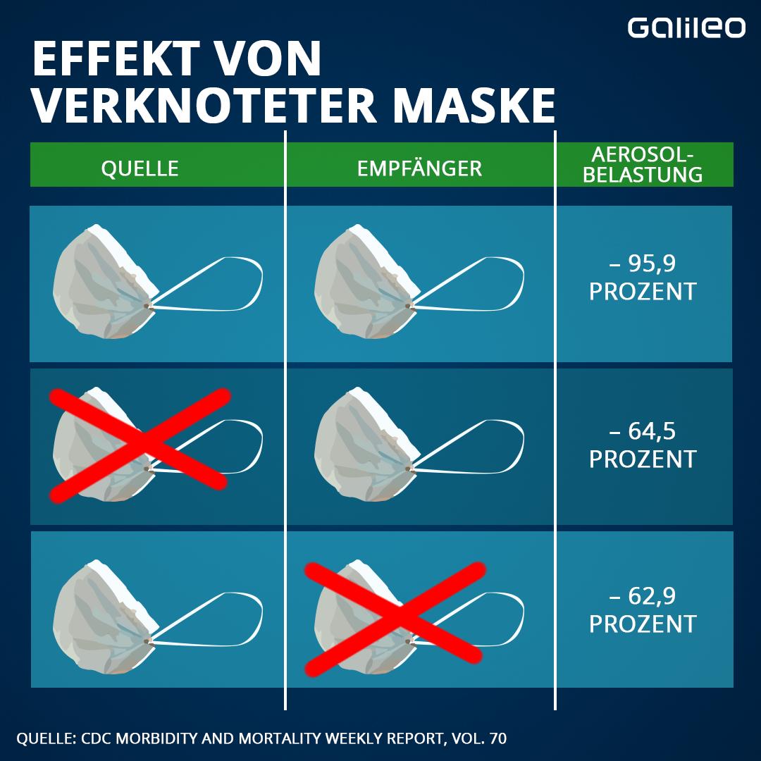 Effekt von verknoteter Maske