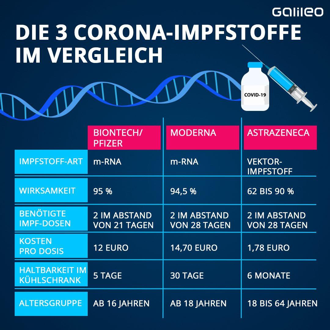 Impfstoffe im Vergleich