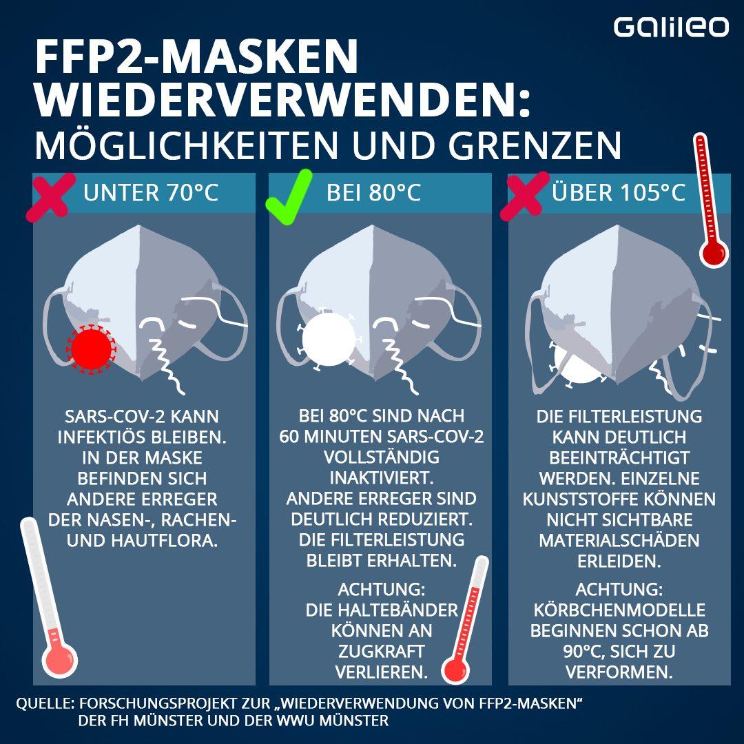 FFP2-Masken wiederverwenden: Die Möglichkeiten und Grenzen auf einen Blick.