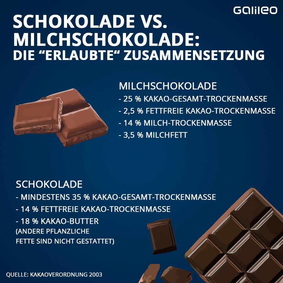 Schokolade vs. Milchschokolade