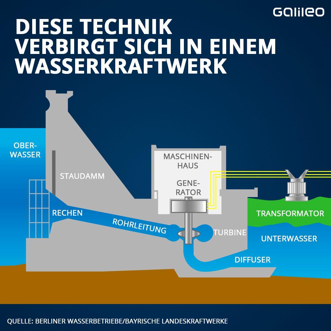 Diese Technik verbirgt sich in einem Wasserkraftwerk