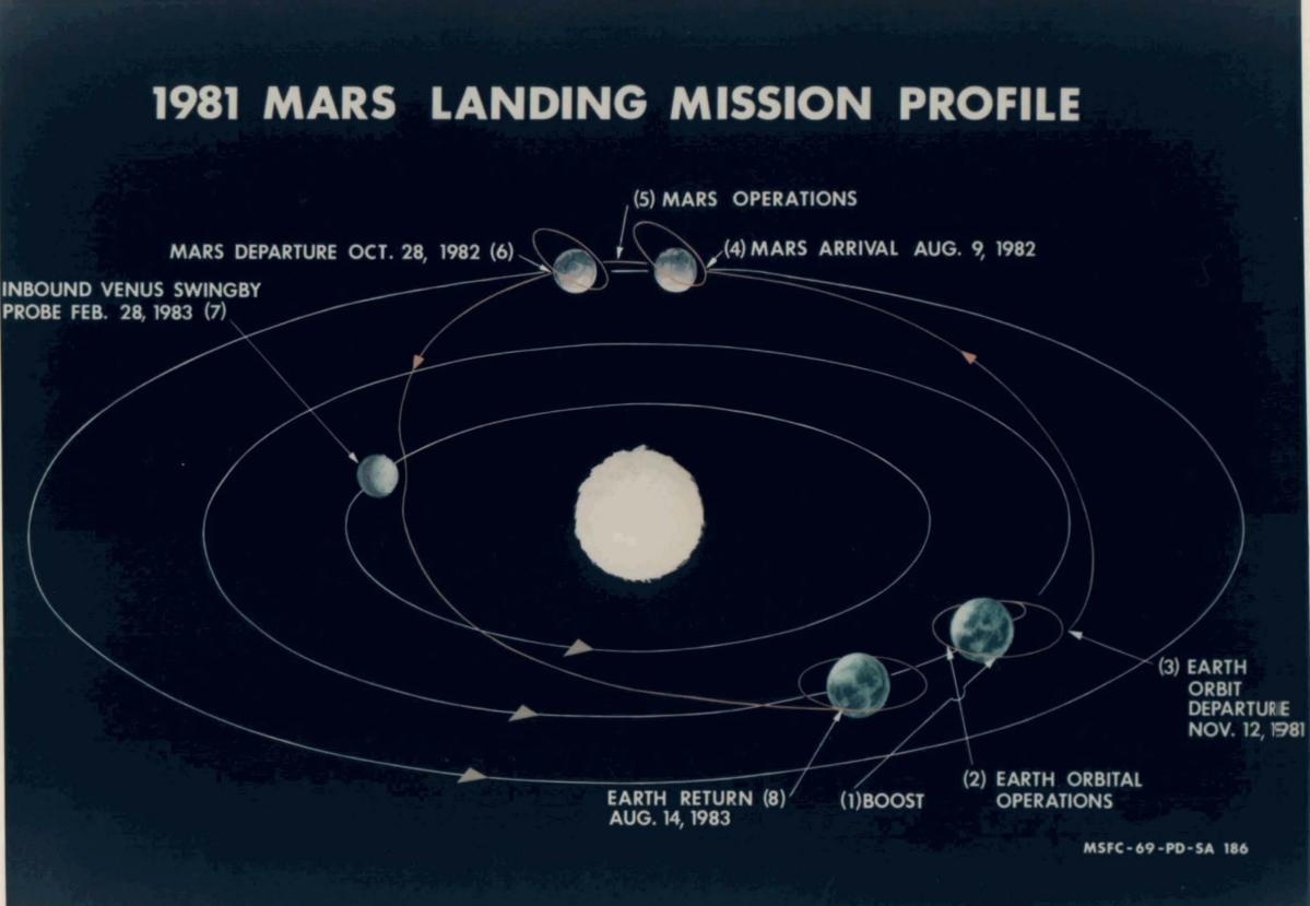 Marsplan von Wernher von Braun
