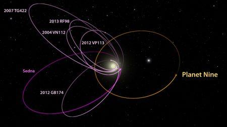 Hinweise auf einen 9. Planeten