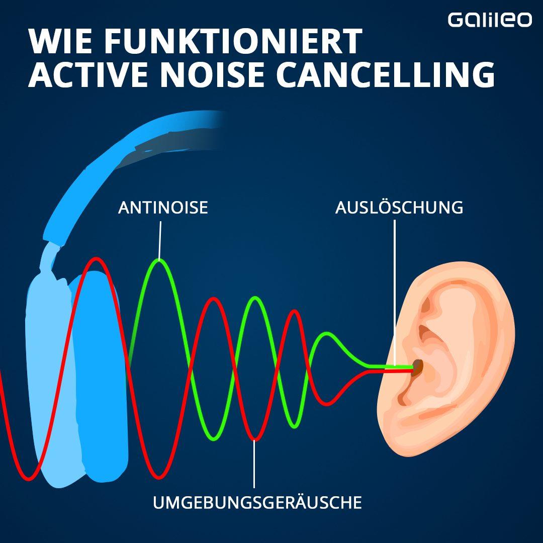Active Noise Cancelling Kopfhörer