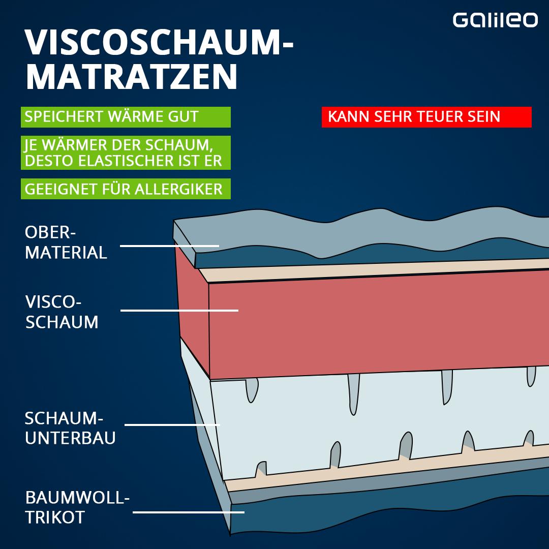 Viscoschaum-Matratze
