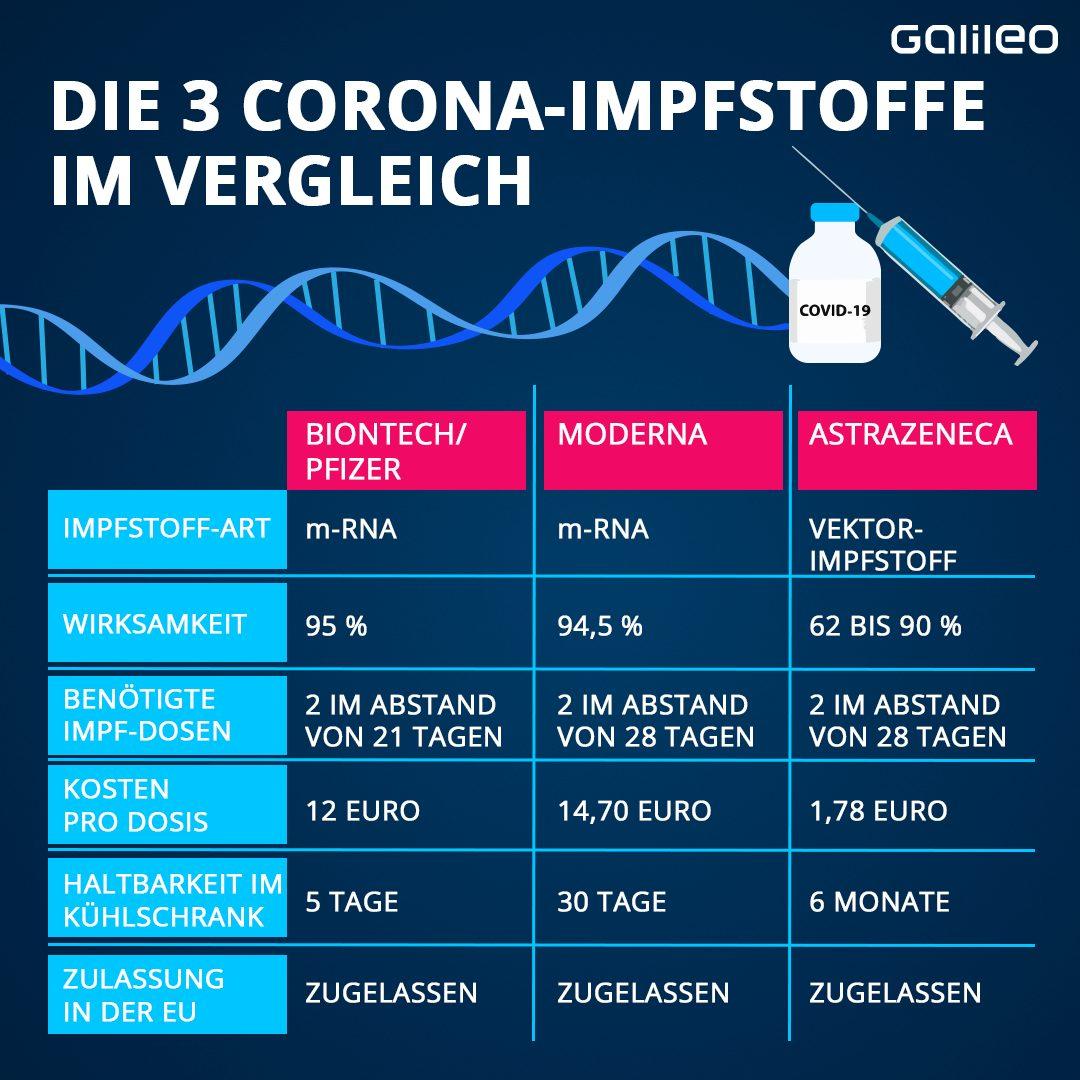 Grafik: Impfstoffe gegen Corona im Vergleich