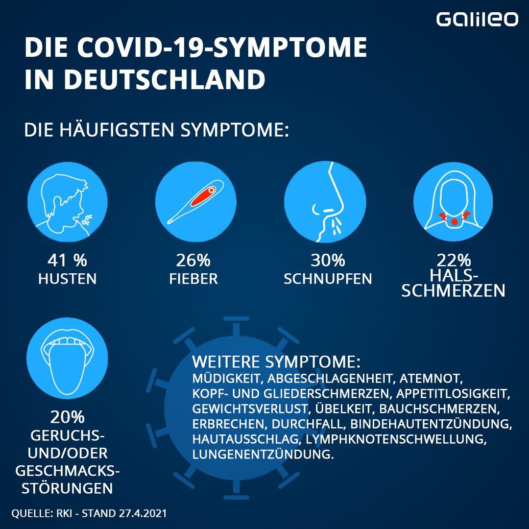 Covid-19-Symptome