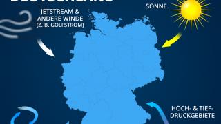 Einflussfaktoren auf das Wetter in Deutschland