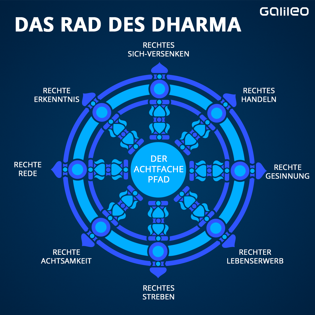 Rad des Dharma
